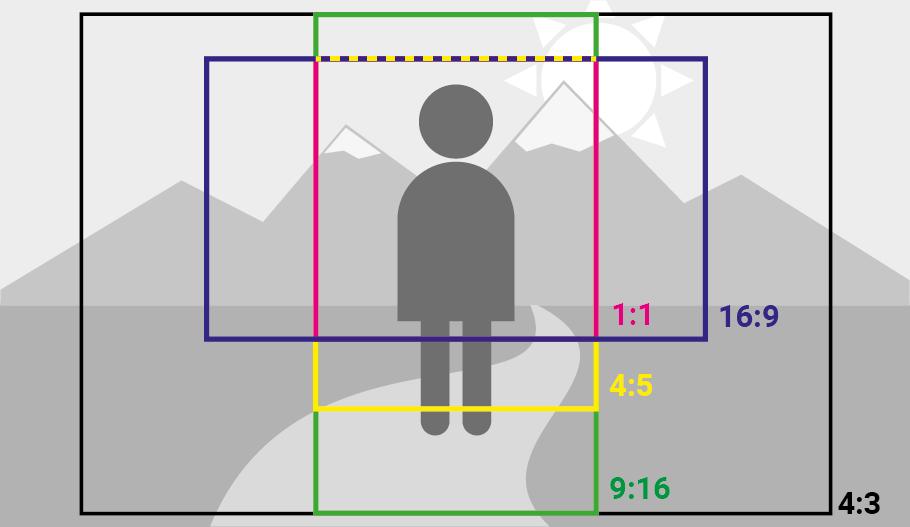 De flesta systemkameror har bild proportionerna 4:3. Genom att ta ett steg bakåt kan du täcka in flera bildformat för sociala medier.